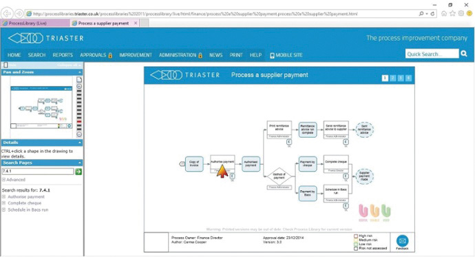 A screenshot of a process map for processing a supplier payment