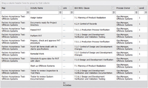 a table which matches maps with name, ISO 9001 clause and process owner