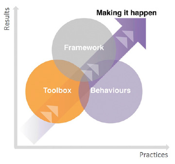 a graph of practices v results with an arrow through the middle saying making it happen and 3 overlapping circles of toolbox, framework and behaviours