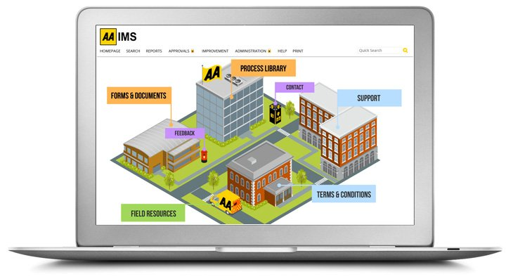 A laptop displaying the AA process library with a cartoon of a street with four buildings, a post box and a AA van