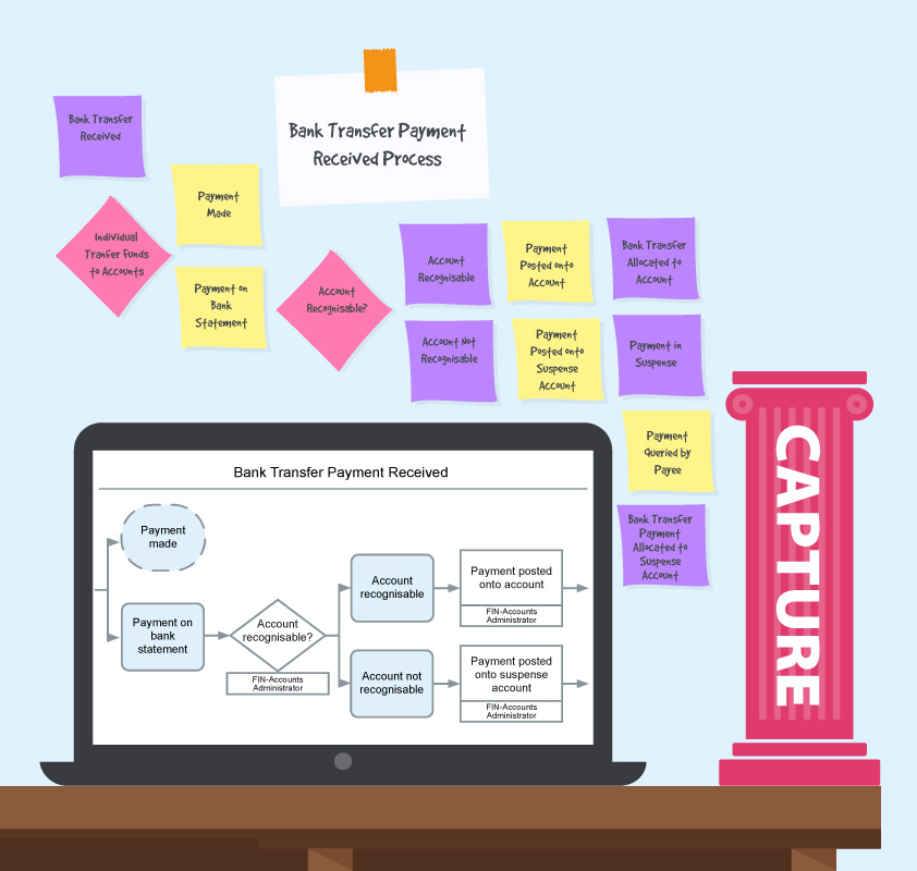 a desk with the capture pillar stood on it, a laptop displaying a process map and post-it-notes behind them