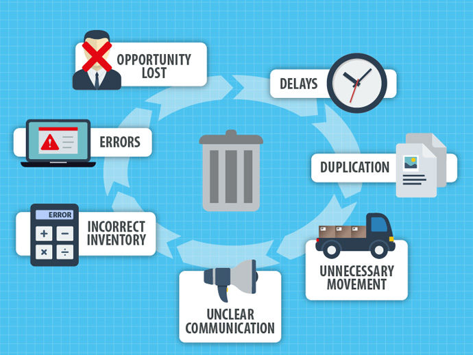 Common business wastes