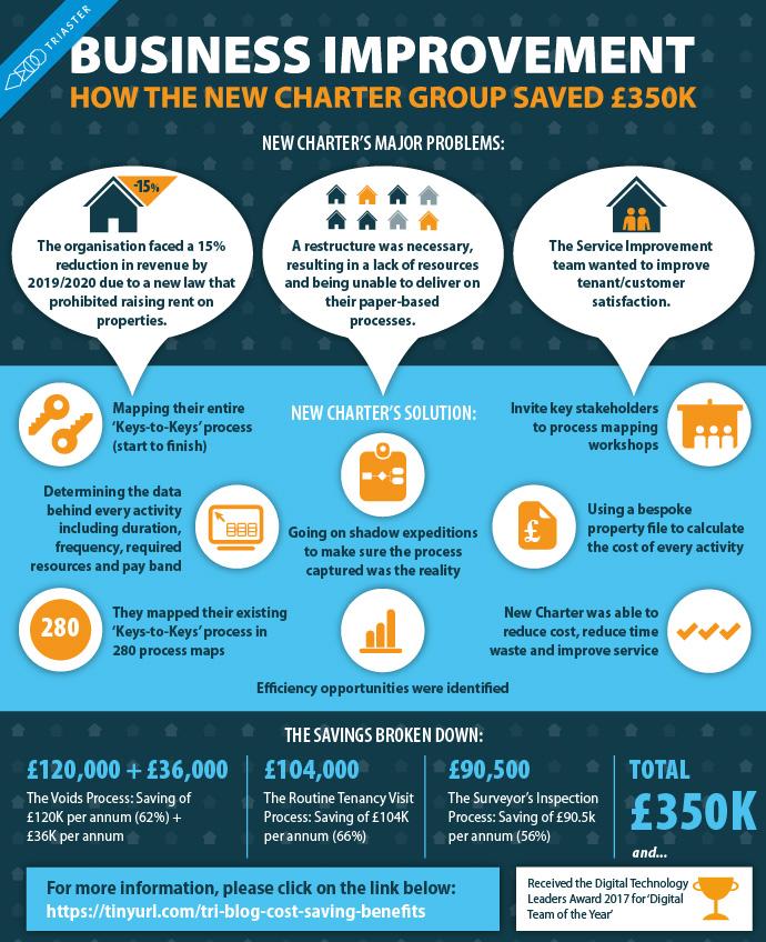 business improvement infographic