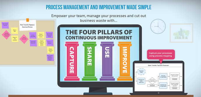 a compter displaying the four pillars of continuous improvement and a laptop showing a process map