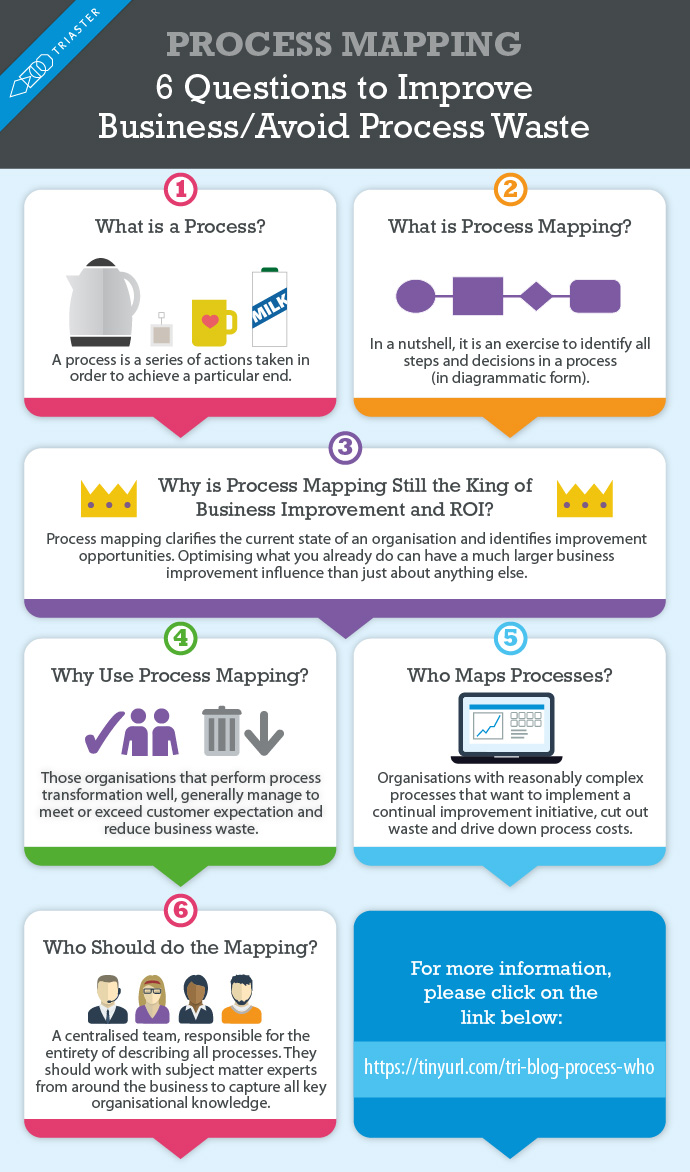 A process mapping infographic