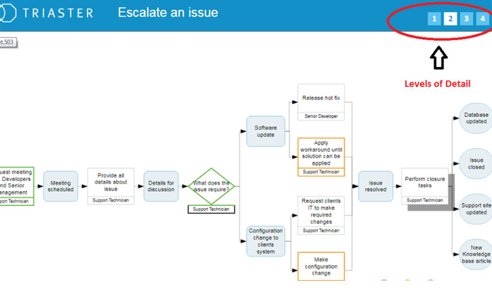 a process map for escalating an issue