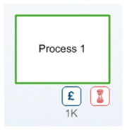 a rectangle with a green outline with Process 1 written in it and two boxes displaying £ and a sand timer below