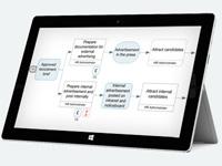 An Ipad displaying a process map